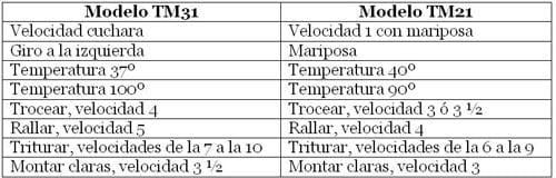 Tabla de equivalencias TM31 y TM21