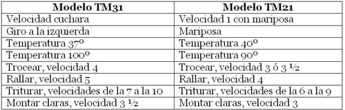 Tabla equivalencias TM31/TM21